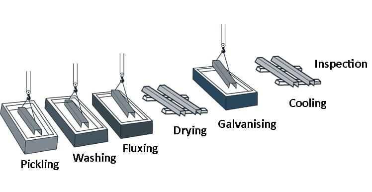 Galvanisation Process